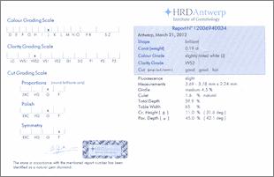 HRD Antwerp Sertifikası